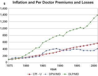 inflation-per-doc-premiums-.jpg
